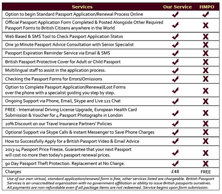 TABLE-standard-passport-packages-new